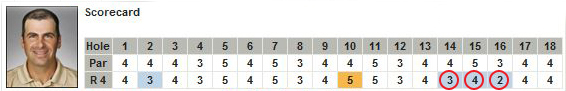 Rocco Mediate TALY 3 Birdies in a Row